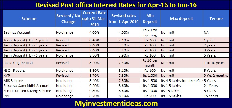 Revised post office interest rates for apr 16 to jun 16 - Post office investment account interest rates ...