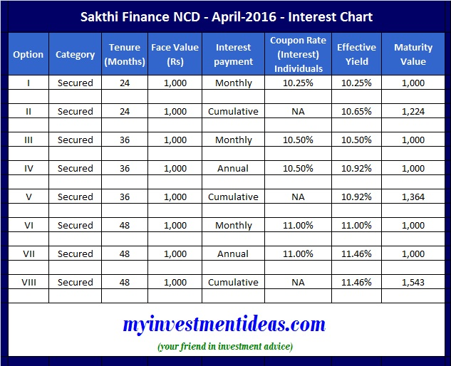 Sakthi Finance NCD Apr-May-2016-Interest chart
