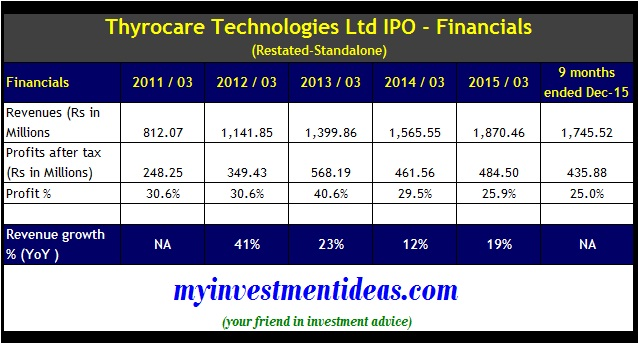 Thyrocare Technologies IPO -Financials