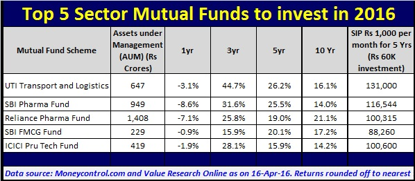 Top 5 Sector Mutual Funds to invest in 2016
