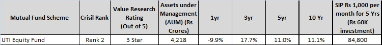 UTI Equity Fund - best Large cap mutual fund for 2016