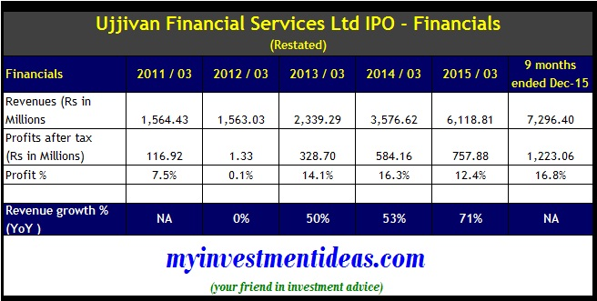 Ujjivan Financial IPO - Financials