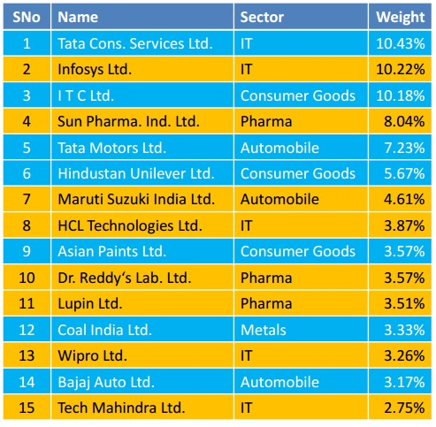 Edelweiss MF Nifty Quality 30 ETF NFO-List 1 of 30 stocks
