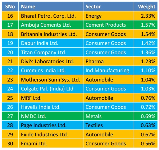 Edelweiss MF Nifty Quality 30 ETF NFO-List 2 of 30 stocks