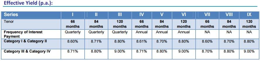 Mahindra Financial Services NCD-effective yield