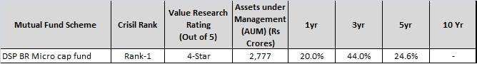 Best Small Cap Mutual Funds to invest in 2016 ...