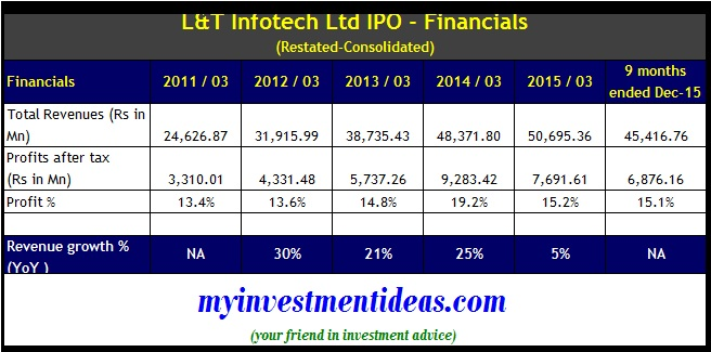 L-T Infotech IPO - Financials