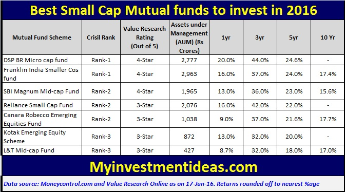 cap funds in to mutual invest 2017 mid best