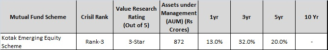 kotak emerging equity scheme