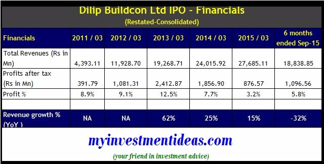 Dilip Buildcon IPO - Financials