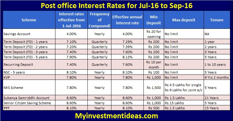 Latest and revised post office interest rates for jul 16 - Post office investment account interest rates ...