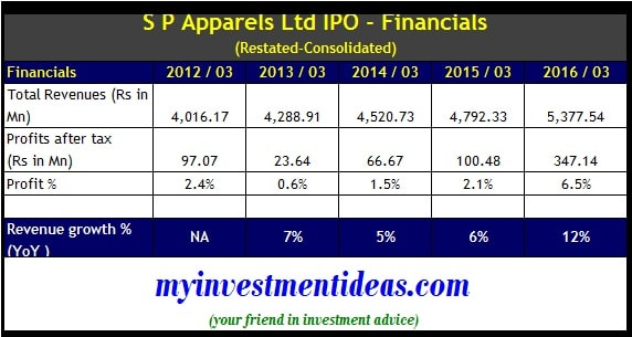 SP Apparels IPO - Financials-min