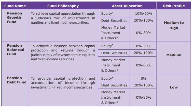 Various investment funds in Canara HSBC OBC Life Insurance Bhavishya Plan