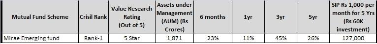 midcap funds - mirae emerging fund