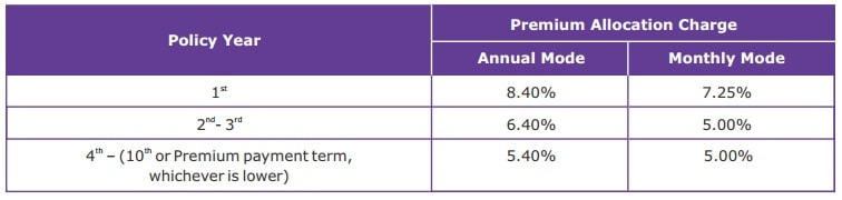 premium allocation charges in Canara HSBC OBC Life Insurance Bhavishya Plan