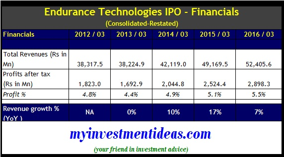 Financials of Endurance Technologies Ltd IPO