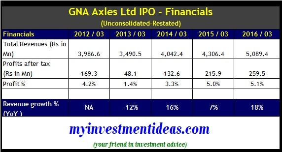 GNA Axles IPO - Financials