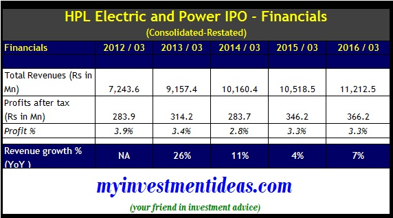 Hk electric investments ipo prospectus