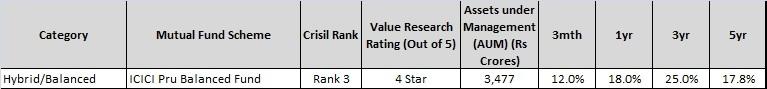 ICICI Pru Balanced Fund-best sip mutual funds to invest in India