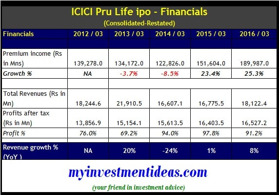 ICICI Pru Life IPO - Financials