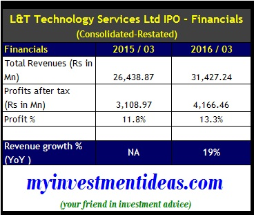 L&T Technology Services IPO-Financials