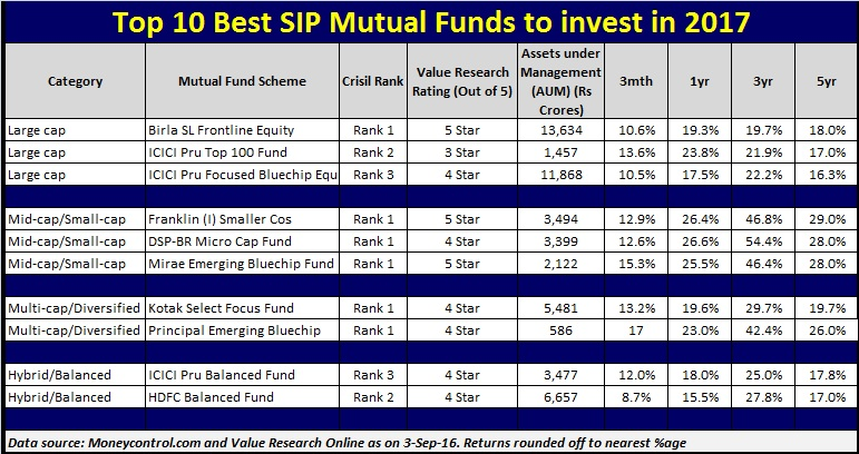 List of Top 10 Best Sip Mutual Funds to invest in 2017