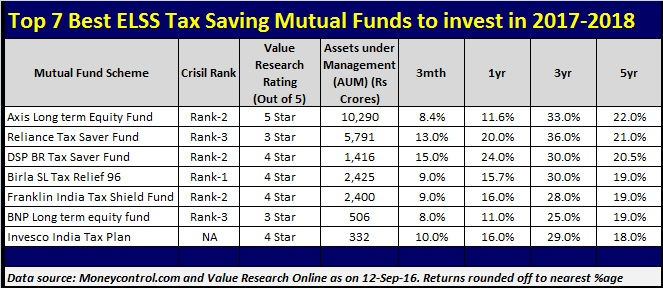 List of Top and Best ELSS Tax Saving Mutual Funds to invest in 2017-2018.