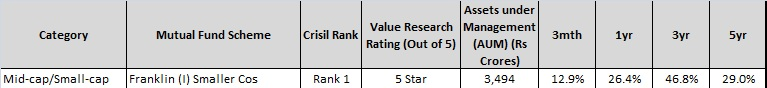 franklin india smaller cos fund-best sip mutual funds to invest in India