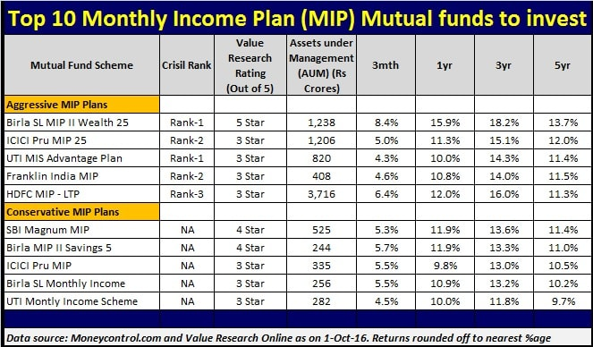 Mutual funds with best 10 year returns-3675