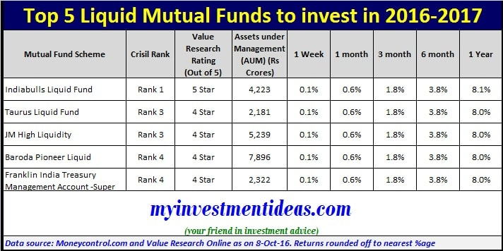 Best short term investment options for 2017