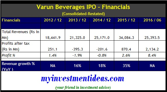Varun beverages IPO - Financials