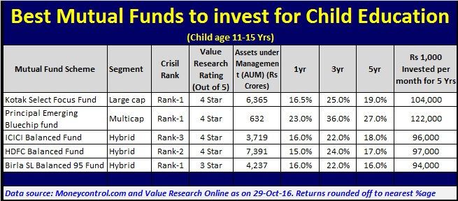 Best Mutual Funds to invest for Child Education when Child age is 11-15 Years