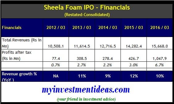 Sheela Foam IPO - Financials