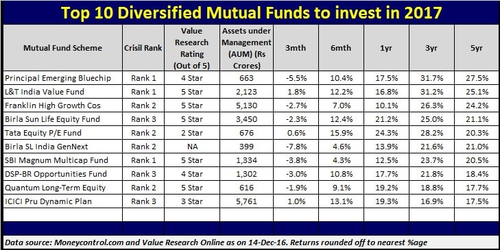 List-of-Top-10-Diversified-Mutual-Funds-to-invest-in-India-in-2017