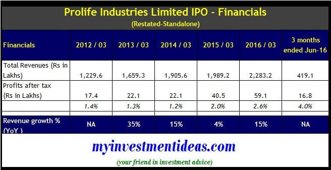 Prolife Industries IPO - Financials