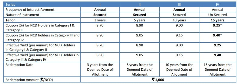 Reliance Home Finance NCD Dec 2016-Interest rates