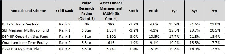 balance of top diversified mutual fund 2017