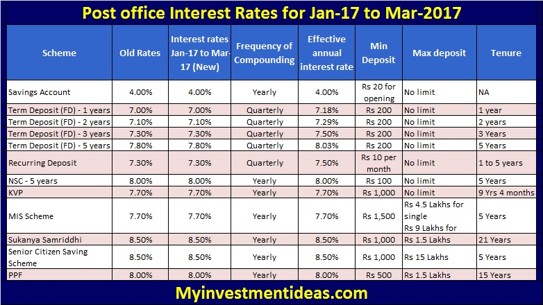 Interest rates of Post Office Small Saving Schemes for Jan-2017 to Mar-2017