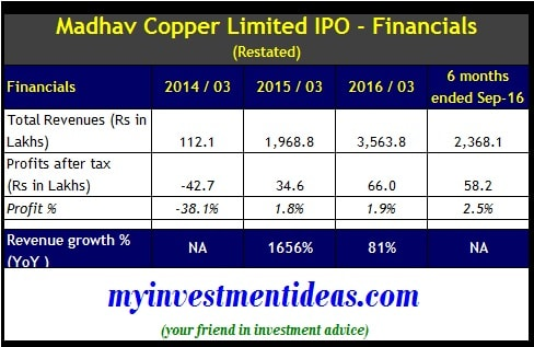 Madhav Copper Limited IPO - Financials