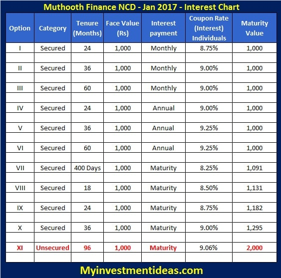 Muthoot Finance NCD Review