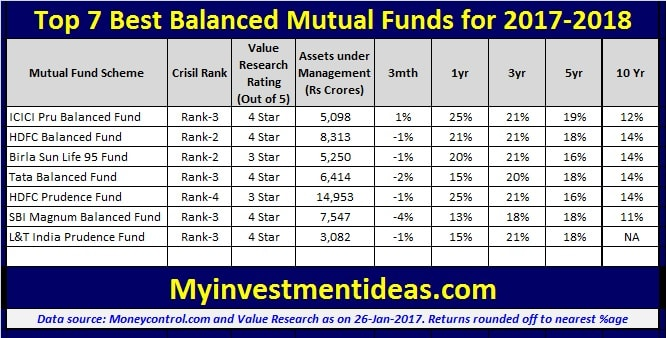 Performance of Top 7 Balanced Mutual Funds to invest in 2017-2018-min