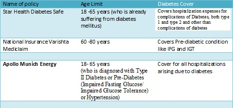 age-limit-health-insurance-for-diabetic-patients-