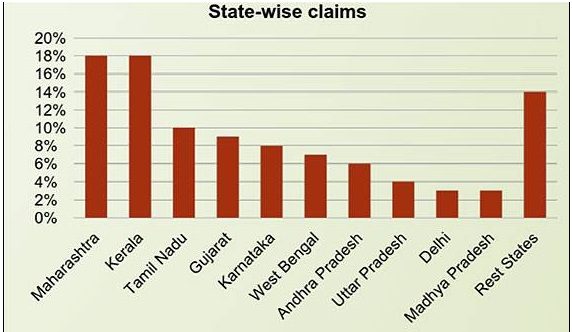 health insurance for diabetic patients-state wise claims of diabetes