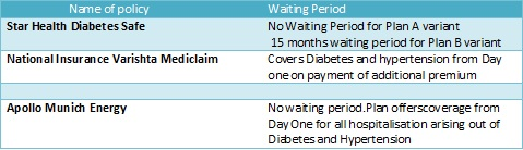 health-insurance-for-diabetic-patients-waiting-period