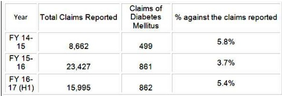 rise in diabetes claims-health insurance for diabetic patients-