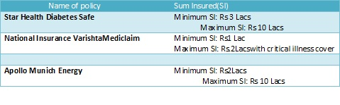 sum-assured-health-insurance-for-diabetic-patients-