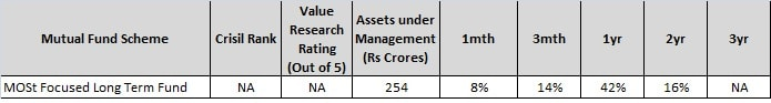 MOSt focussed Long Term fund - Top 4 Mutual funds from Motilal Oswal-min