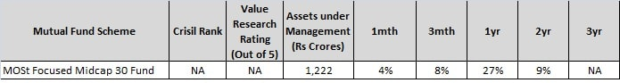 MOSt focussed midcap fund - Top 4 Mutual funds from Motilal Oswal - Buy Right Sit Tight-min