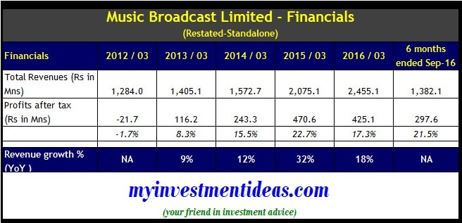 Music Broadcast IPO-Radio City IPO-Financials
