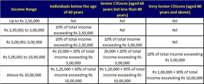 income tax slabs - ways to save income tax by salaried individuals-min